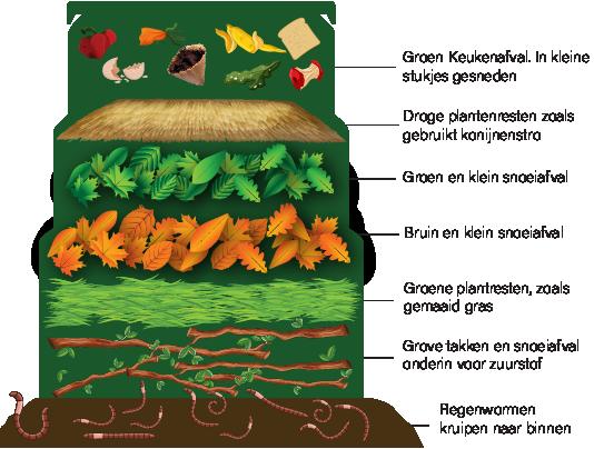 compostbak bruin groen